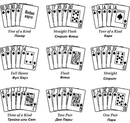 Картежные комбинации в покере