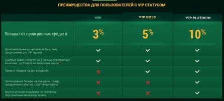 Варианты VIP-статуса